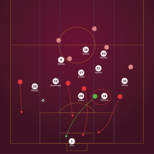 Rozbor prvního gólu - obr4